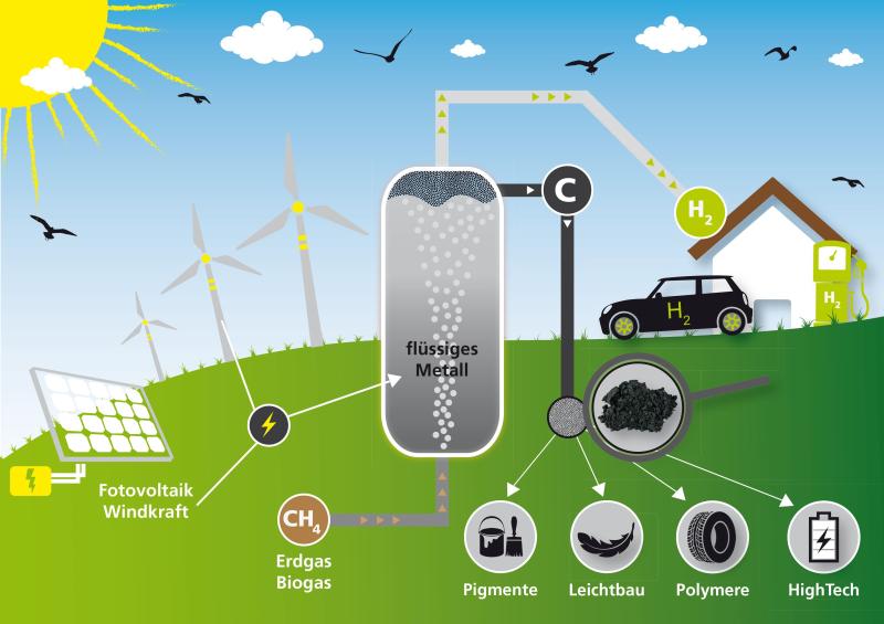 2019_141_Wasserstoff aus Erdgas ohne CO2 Emissionen