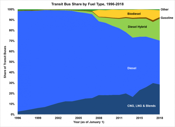 photo of More than half of transit buses in the US were powered by alternative fuels and advanced technologies in 2018 image