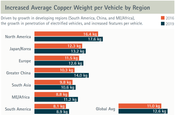 ICA study: Copper demand on grow path in automotive wire harness - Green Car  Congress | Hydraulic Powered Car Wiring Harness |  | Green Car Congress