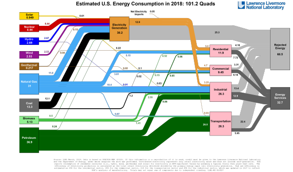 Llnl Sankey Diagram Of Us Energy Flow In 2018