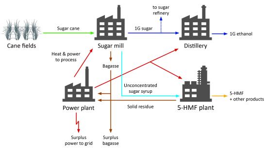 AVA Biochem Process Diagram