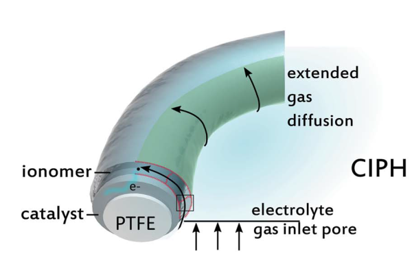 photo of New system for more efficient CO2 electrolysis to hydrocarbon products image