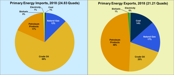 68% of primary energy imports to US in 2018 was crude oil; 48% of US energy exports were petroleum products