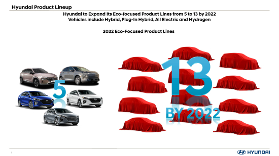 Large-39180-HyundaitoExpandItsEco-focusedProductLinesto13by2022