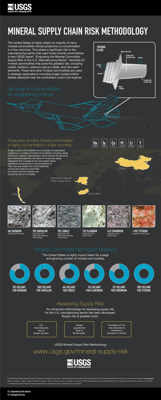 USGS-Mineral-Supply-Chain-Risk-infographic-FINAL