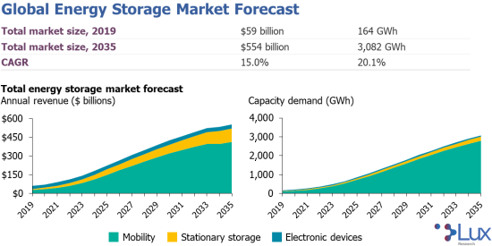 Lux Research - Global Energy Storage Market Forecast 2019