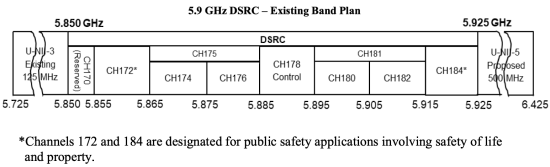 FCC Chairman proposing taking spectrum allocated for DSRC and reallocating for unlicensed WiFi use and C-V2X