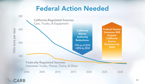 Fed Action Needed