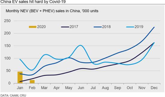 China-ev-sales-hit-hard-by-covid-19