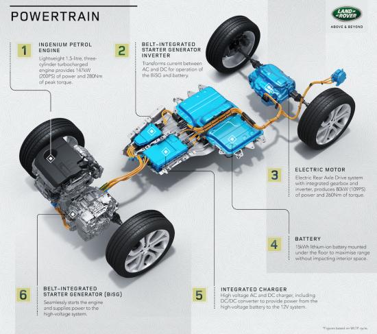 LR_DS_Powertrain_Infographic_220420