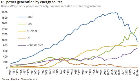 US-preliminary-emissions-2019_Figure-1