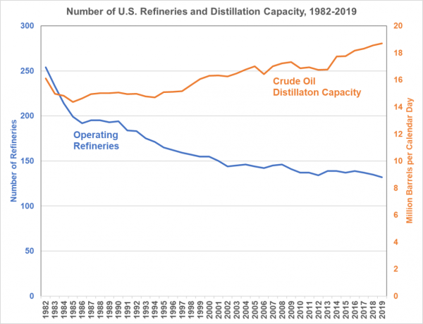 Number of US crude oil refineries has declined but total distillation capacity has risen from 1982 to 2019