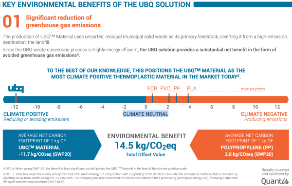 Daimler first automotive company to test UBQ's climate-positive thermoplastic material in auto parts