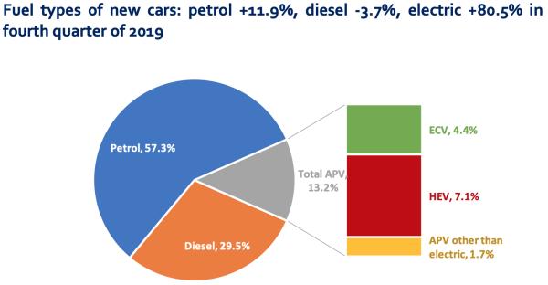 4q 2019 Eu Diesel Demand Continues To Drop While Gasoline Gains Plug Ins Up 80 5 Y O Y Green Car Congress