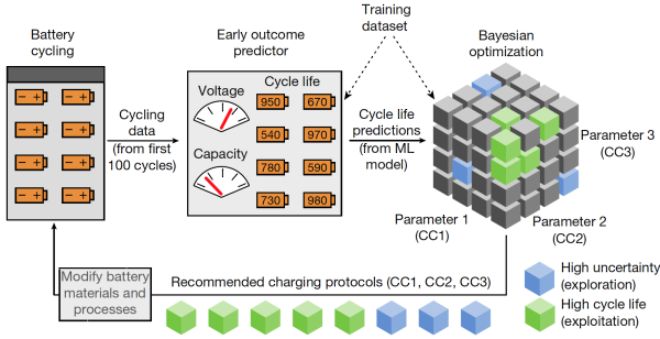 New machine learning method from Stanford, with Toyota researchers, could accelerate battery development for EVs