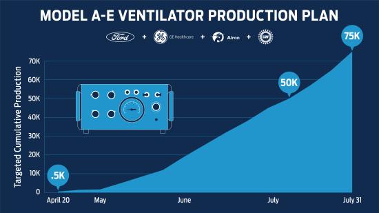 Ventilator-Production-Chart