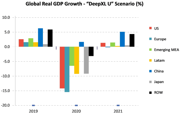 Strategy Analytics: COVID-19 recession worst in terms of change in real GDP since Great Depression; real GDP to fall 10% to 15% in 2020