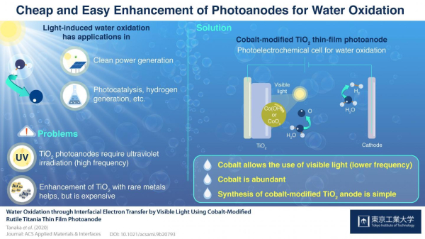 Tokyo Tech team demonstrates visible-light photoelectrochemical water-splitting with cobalt-enhanced TiO2