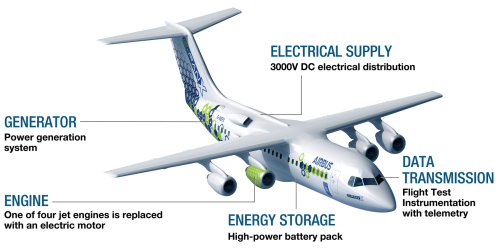 GreenCarCongress: Airbus and RollsRoyce end E-Fan X hybrid-electric aircraft initiative.