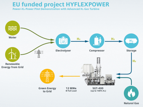 European HYFLEXPOWER project to demo first integrated power-to-X-to-power hydrogen gas turbine