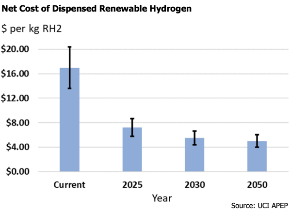 UC Irvine analysis finds renewable hydrogen sector could reach price parity with conventional fuel by mid- to late 2020s