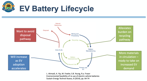 Batterylifecycle