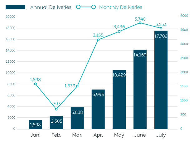 Delivery_in_July
