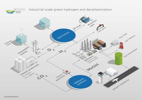 US$105M WESTKÜSTE100 green hydrogen project receives funding approval from German Federal Ministry of Economic Affairs