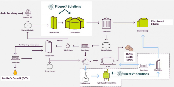 Novozymes launches Fiberex platform for conversion of corn fiber to ethanol