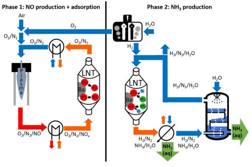 Scheme_greenammoniaproduction