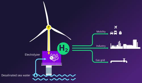 Offshore-Electrolysis-EN