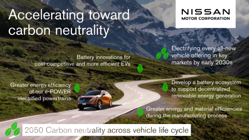Nissan to be carbon-neutral by 2050; 100% of new vehicle offerings in key markets to be electrified by early 2030s
