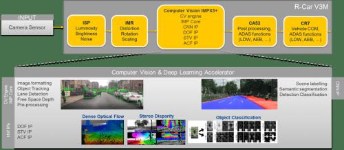 R-car-v3h-computer-vision-pipeline