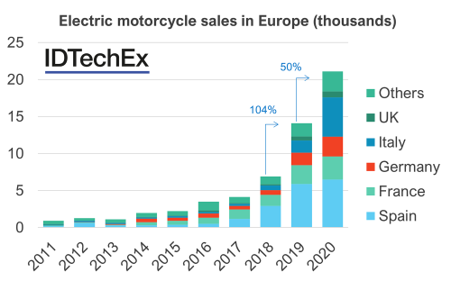 Caption_ YoY growth of electric vehicles in Europe. Source_ ACEM  EAFO  IDTechEx