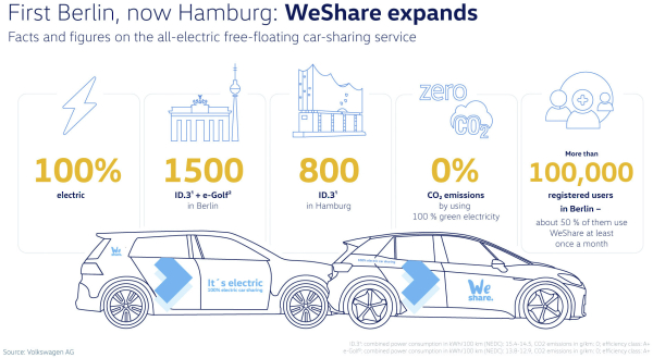 photo of After COVID delay, Volkswagen expands WeShare electric car sharing to Hamburg image