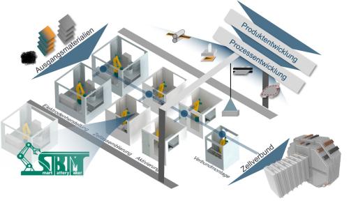 2021_018_Agile Produktion_Mehr als 14 Millionen Euro fuer die Batterieforschung_2