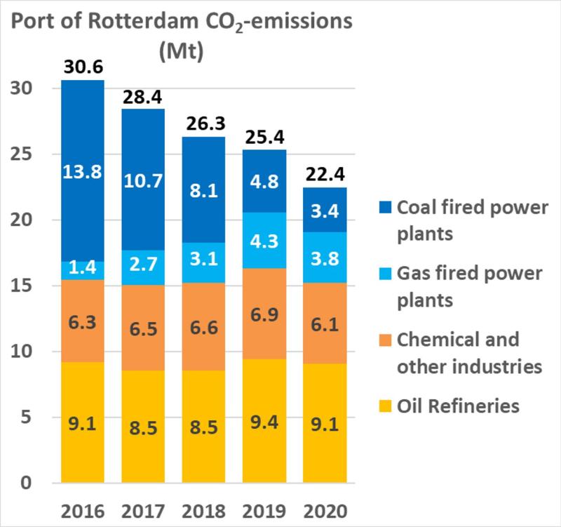 Carbon-emissions-port-of-rotterdam