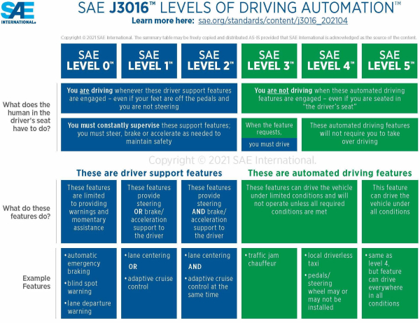 photo of SAE International and ISO collaborate to update and refine SAE Levels of Driving Automation; SAE J3016 image