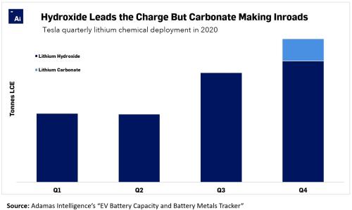 Tesla-Lithium-Deployment-by-Quarter-2020-1