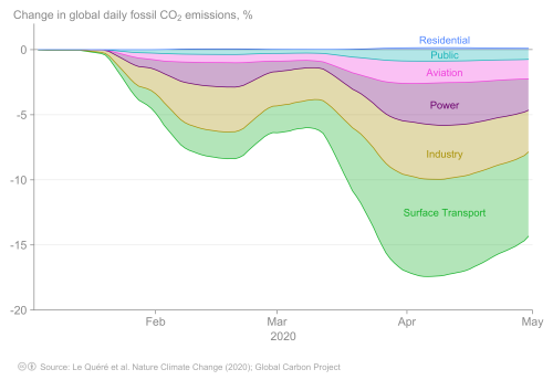 Emissions-time-series-sectors-stacked-percent-Fossil-CO2