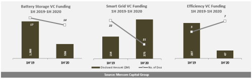 Battery-Storage-Smart-Grid-and-Energy-Efficiency-VC-Funding-1H-2019-1H-2020