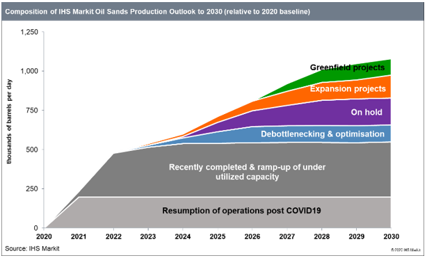 Composition-of-IHS-Markit-Oil-Sands-Production-Outlook-to-2030