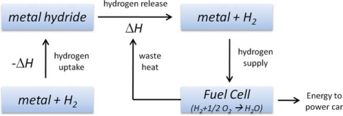 Principle-of-a-metal-hydride-tank-for-the-reversible-storage-of-hydrogen-Hydrogen-is