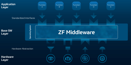 2020-12-15_PI_ZF_Pre-CES2021_02a_Middleware