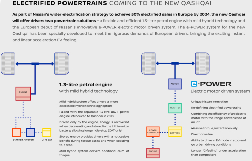 New Nissan Qashqai Electrified Powertrains - ENG-source