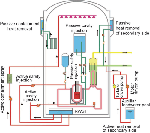 HPR1000 _cooling_systems_schemata