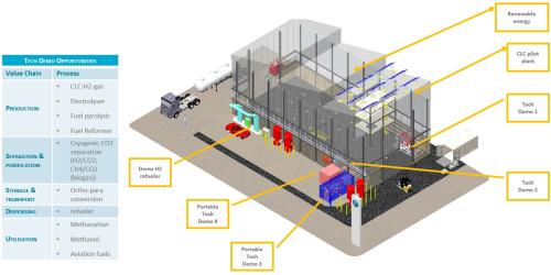 Figure 2 Long term vision  CSIRO hydrogen technology demonstration hub