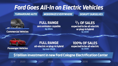 Ford-CEC_FordGoesAllInOnElectricVehicles_EU