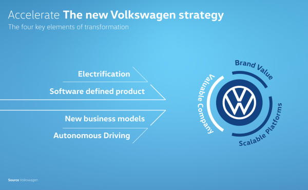 photo of Volkswagen picks up pace of transformation with new ACCELERATE strategy image