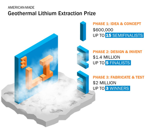 LithiumPrizeGraphic_v2-01